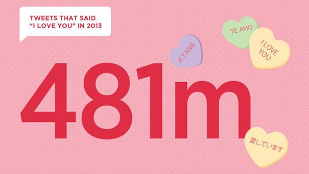 Infografía: ¿Cuándo, dónde y cuánto escribieron 'te quiero' los usuarios de Twitter?