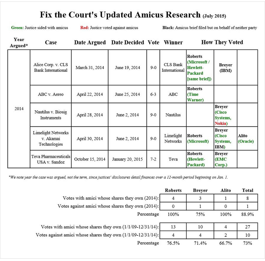 How justices voted when they owned stock in a company filing an amicus brief.