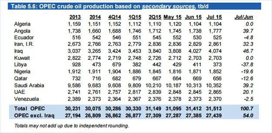 © OPEC