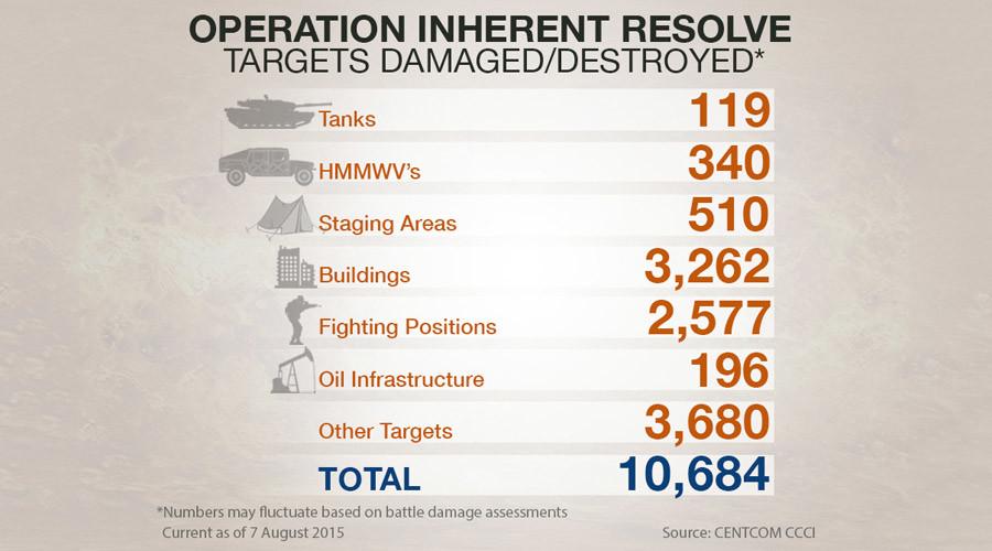 © US Department of Defense