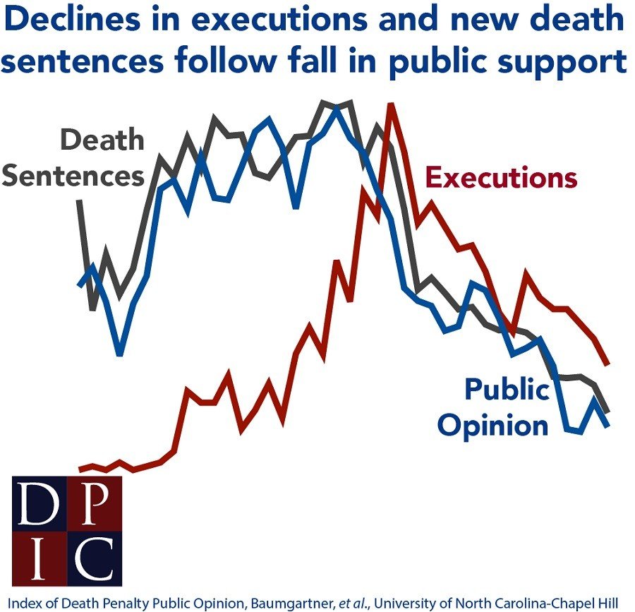 Where do YOU stand on Capital Punishment?