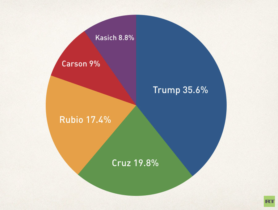 Souce: Real Clear Politics aggregate polling for GOP candidates, February 27, 2016