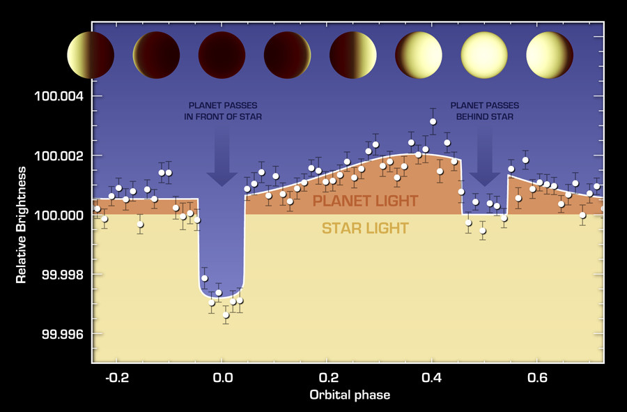 The varying brightness of an exoplanet called 55 Cancri e is shown in this plot of infrared data captured by NASA's Spitzer Space Telescope. ©  NASA / JPL-Caltech / University of Cambridge