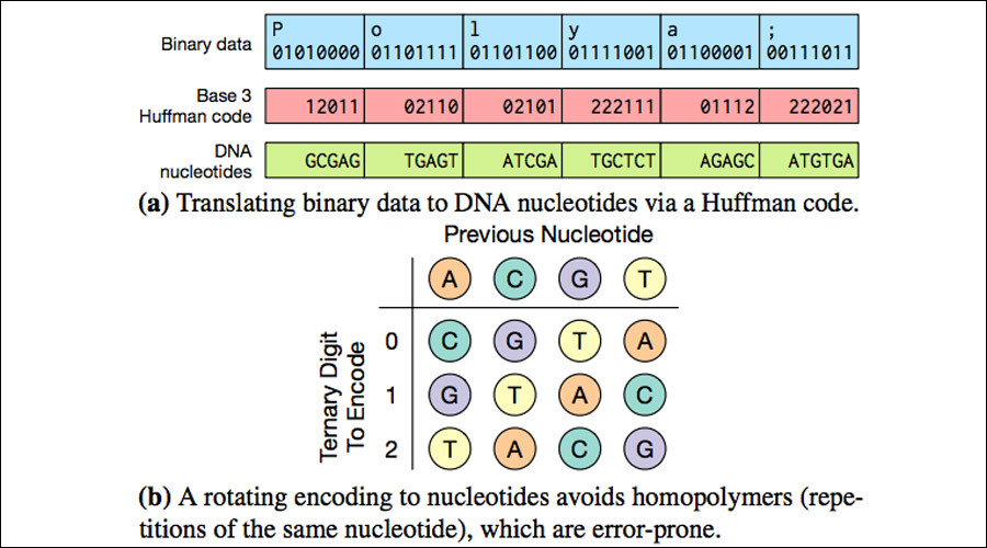 Encoding a stream of binary data as a stream of