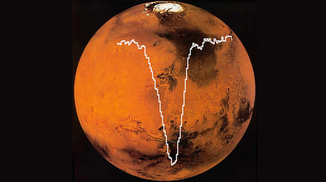 SOFIA/GREAT spectrum of oxygen [O I] superimposed on an image of Mars from the MAVEN mission. The amount of atomic oxygen computed from this SOFIA data is about half the amount expected. © NASA