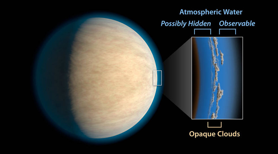 NASA graphic showing opaque cloud formations on an exoplanet ©