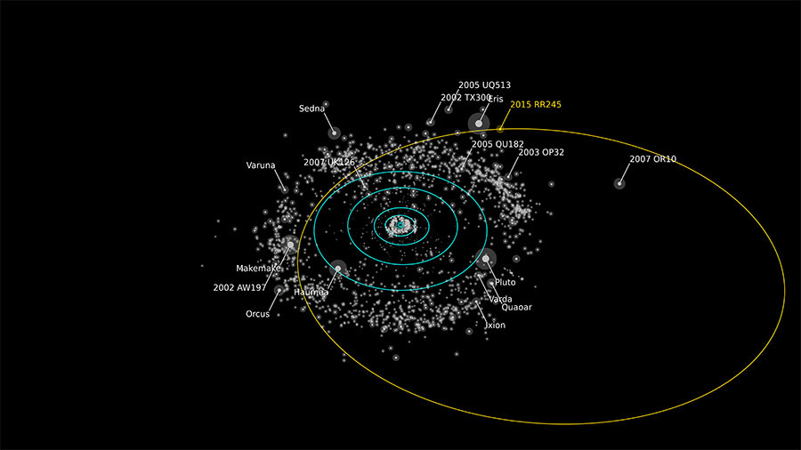 Rendering of the orbit of RR245 (orange line). Objects as bright or brighter than RR245 are labeled. The Minor Planet Center describes the object as the 18th largest in the Kuiper Belt. ©Alex Parker OSSOS team