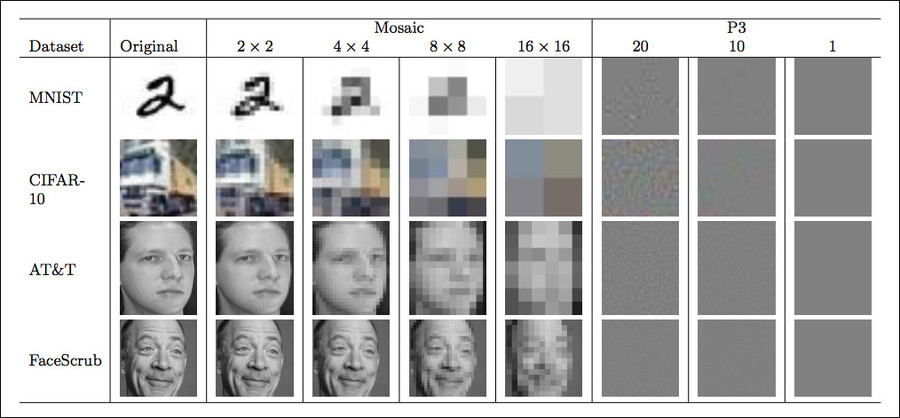 Examples images from each dataset. The leftmost image is the original image. © arxiv.org