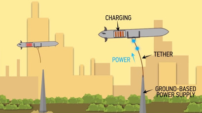 ​Droning on forever? Boeing patents UAV that could fly indefinitely, recharge in mid-air