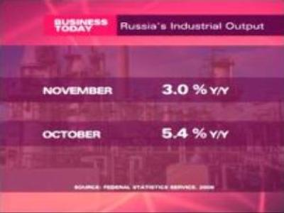 Decrease in industrial output perplex analysts