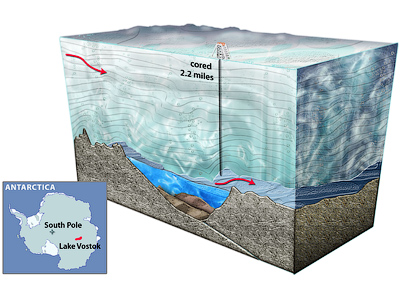 Lake Vostok mystery: Alien life, global warming and Hitler's archive