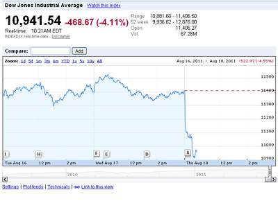 Graphic from Google Finance shows a dramatic drop in the Dow upon opening this morning.