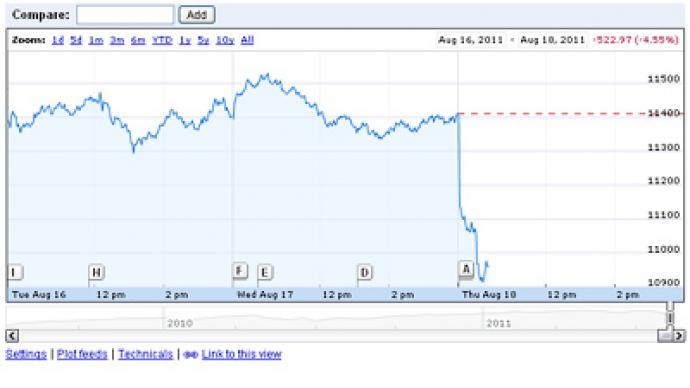 Dow Jones sinks to terrible numbers — RT America