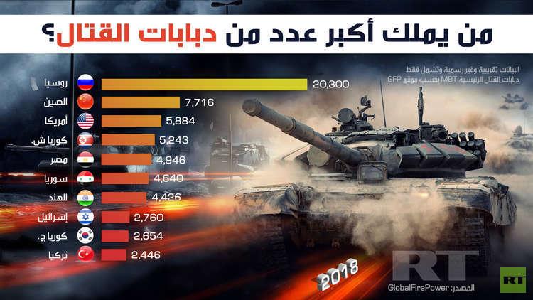 من يملك أكبر عدد من دبابات القتال ؟ 5c4b2638d437504f5a8b45ca